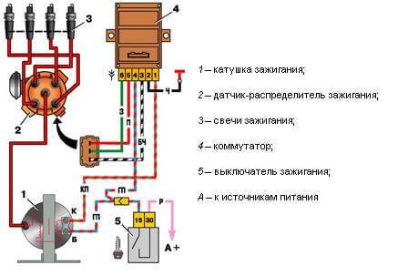 Особенности устройства системы зажигания 2110